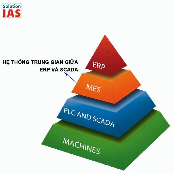 Hệ thống điều hành sản xuất