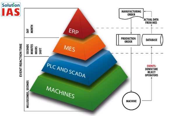 Các phần mềm từ Solution IAS