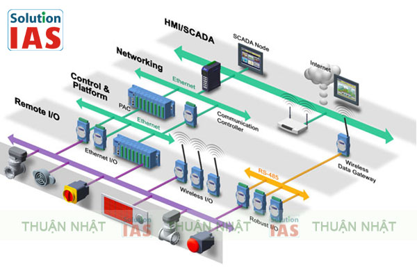 Ethernet công nghiệp